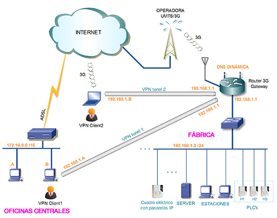 VPN- Router 3G